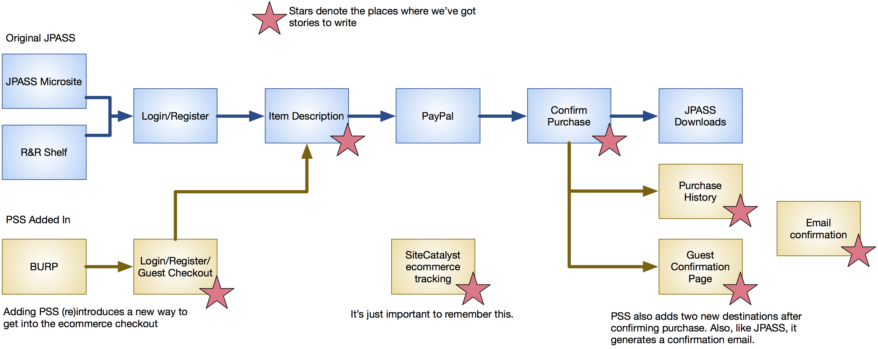 Redesigned ecommerce checkout increased revenue 22 ... on